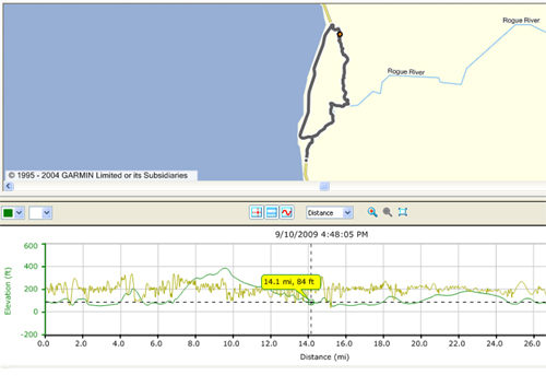 28.5 mile trip north bank rd to cedar valley with elevation map below