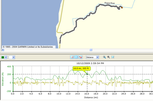jerry's flat road bike trip route with elevation map below